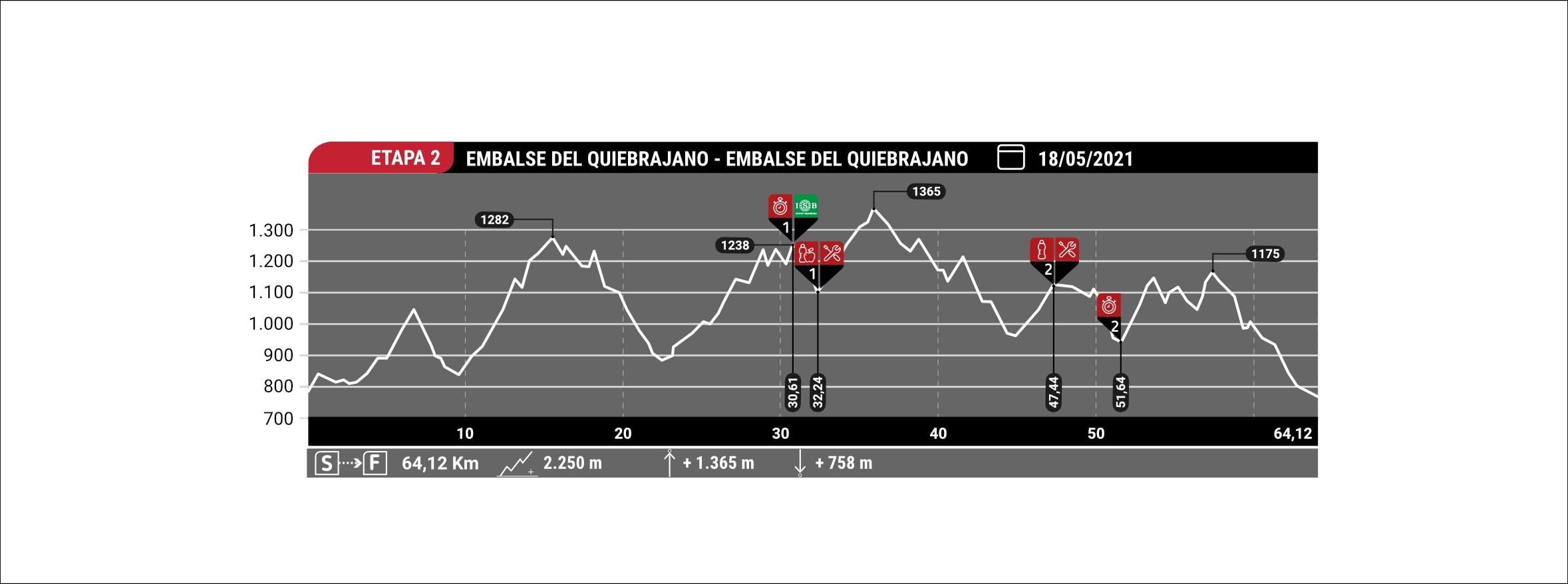 Estapa 2 Andalucia Bike Race ISB Sport