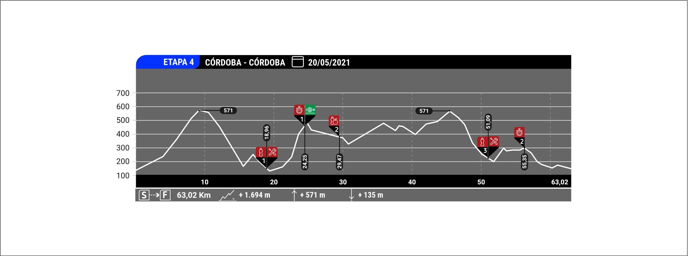 Estapa 4 Andalucia Bike Race ISB Sport
