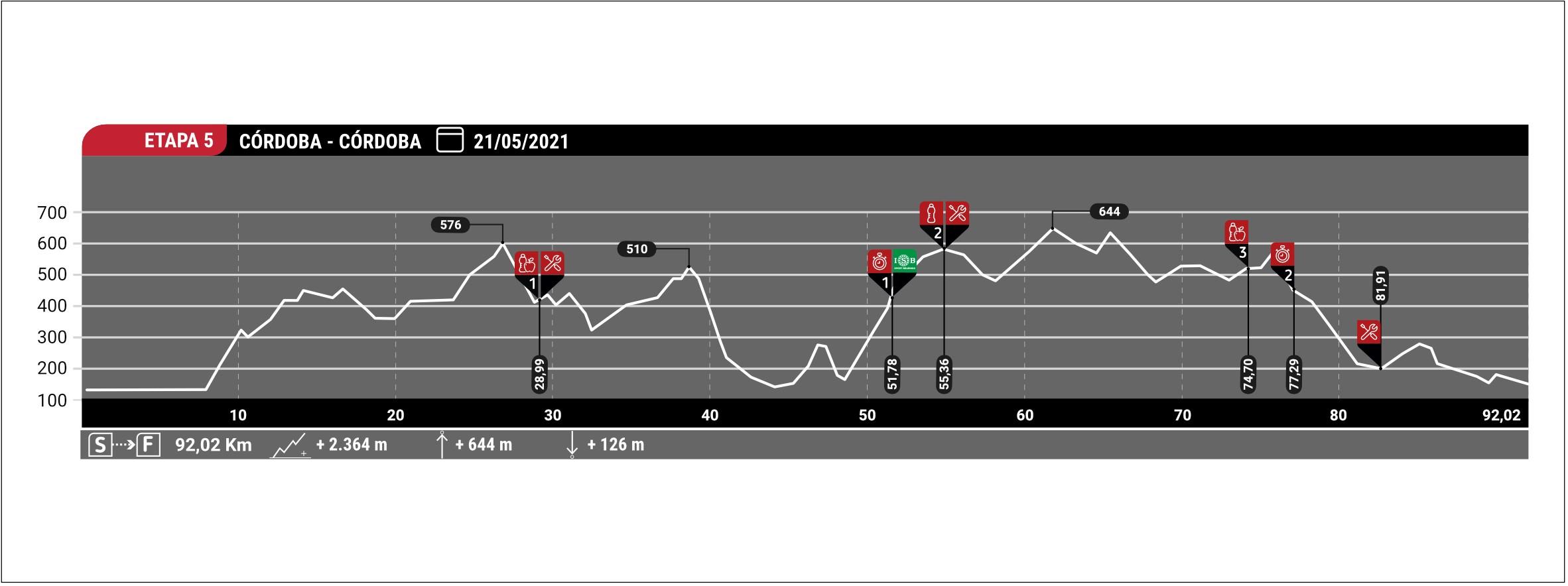 Estapa 5 Andalucia Bike Race ISB Sport