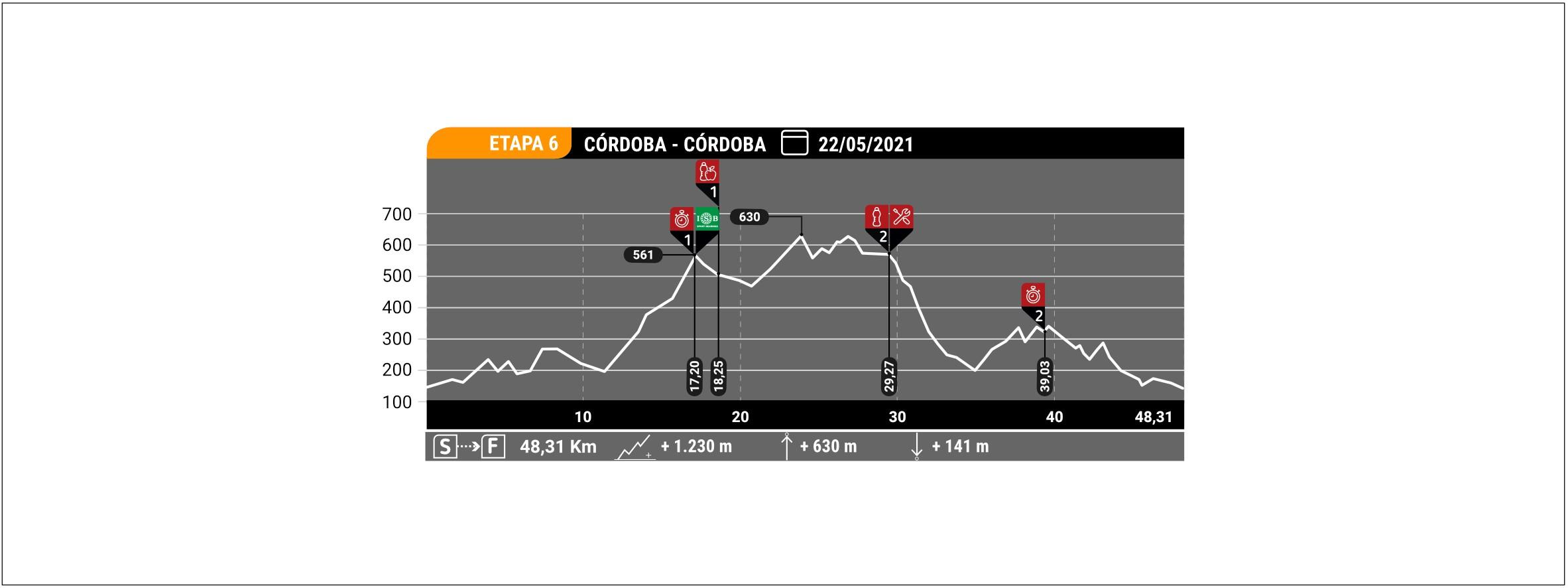 Estapa 6 Andalucia Bike Race ISB Sport